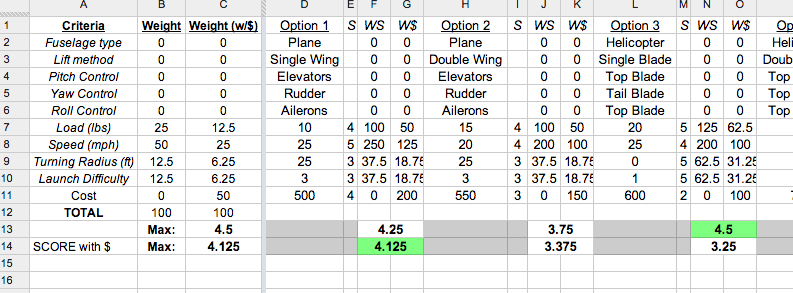 This is a section of one of the weighted design tables, which were used to quantitatively rank the potential design choices. This particular table compared all of our possible airframe configurations.